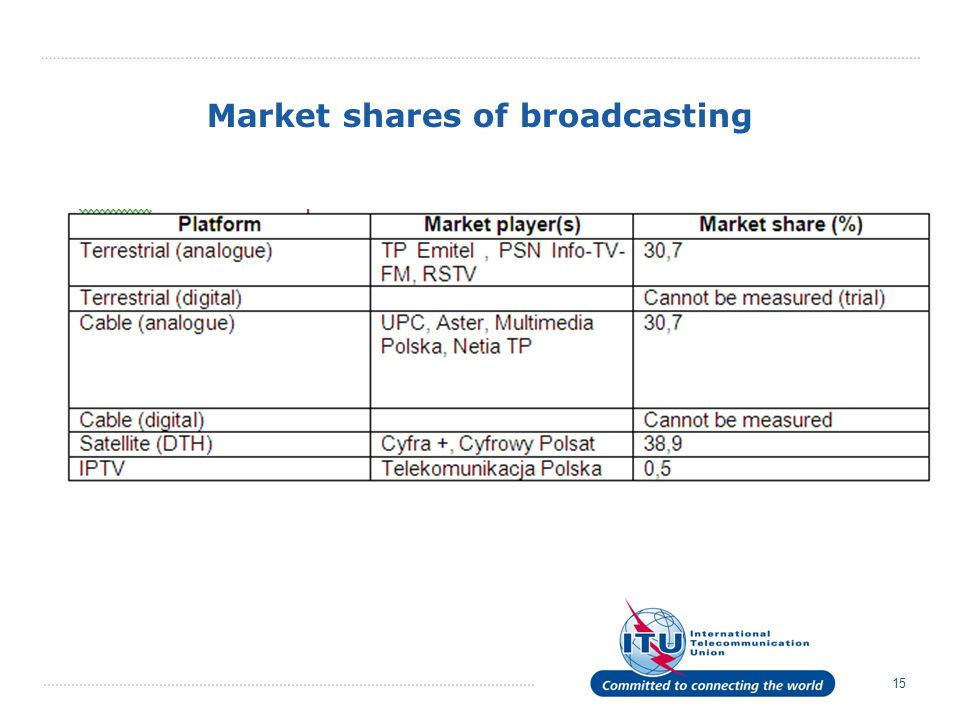 15 Market shares of broadcasting