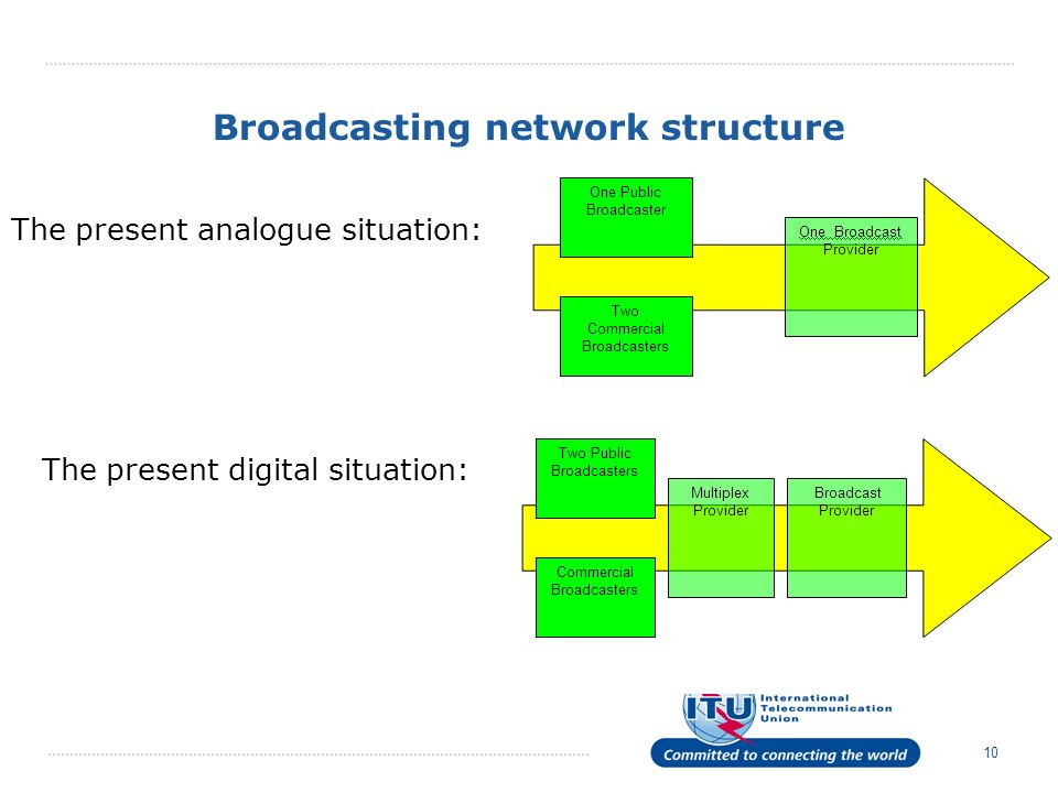 10 Broadcasting network structure The present analogue situation: The present digital situation: