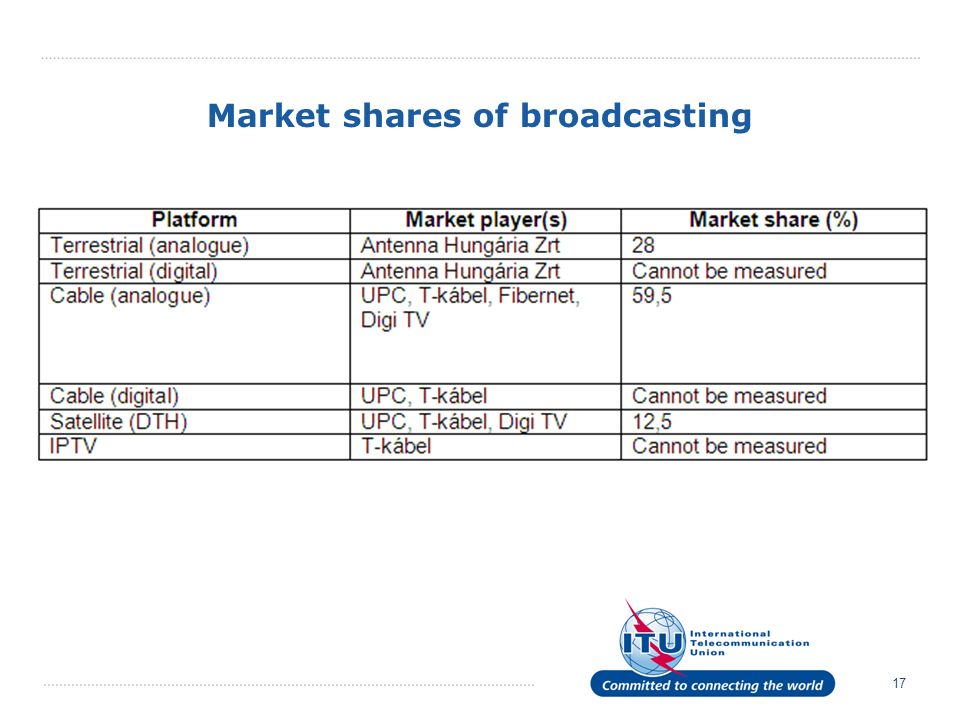 17 Market shares of broadcasting