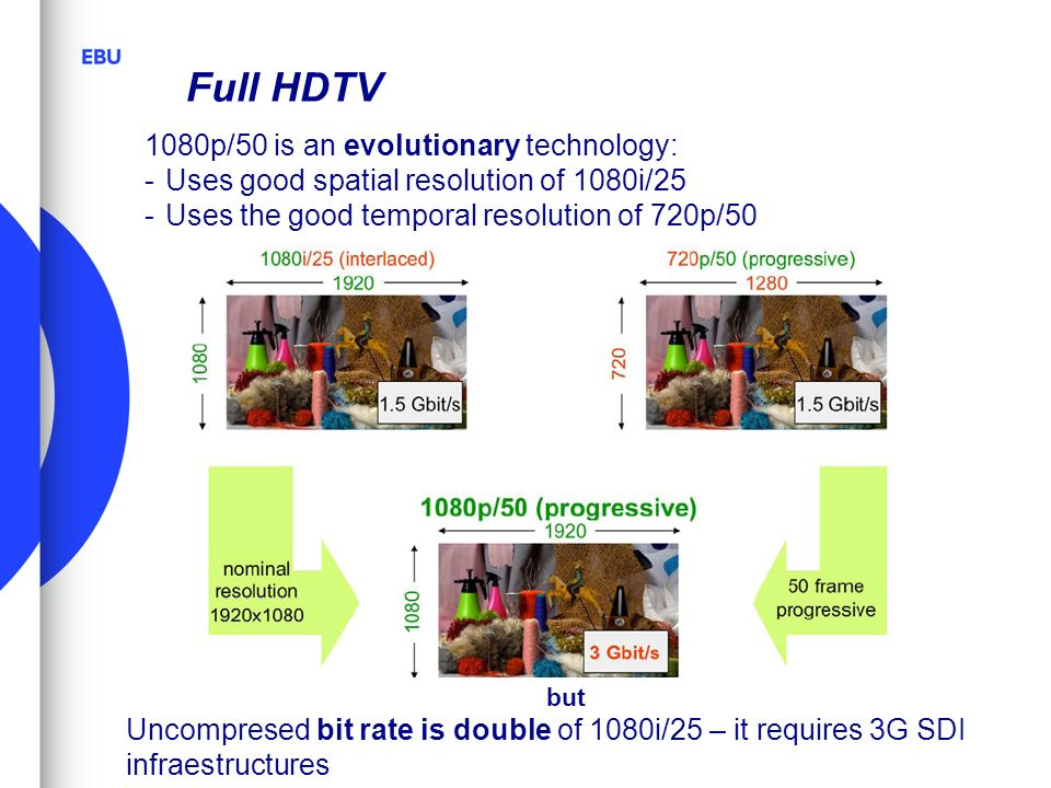 Full HDTV 1080p/50 is an evolutionary technology: -Uses good spatial resolution of 1080i/25 -Uses the good temporal resolution of 720p/50 but Uncompre