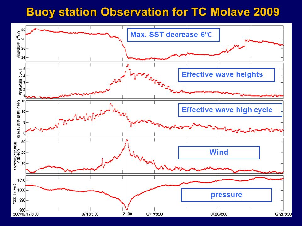 Buoy station Observation for TC Molave 2009 Max.