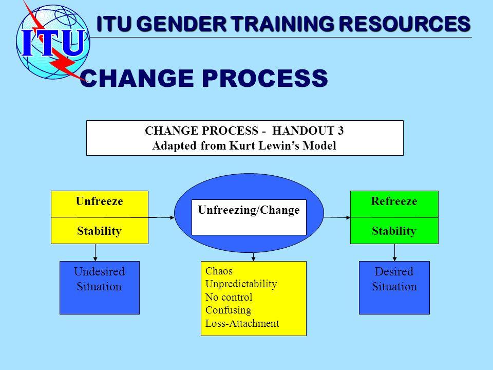 CHANGE PROCESS Unfreeze Stability Refreeze Stability Unfreezing/Change CHANGE PROCESS - HANDOUT 3 Adapted from Kurt Lewins Model Chaos Unpredictabilit