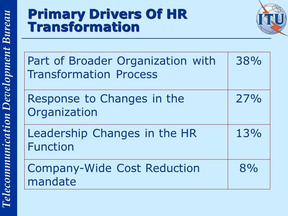 Telecommunication Development Bureau Primary Drivers Of HR Transformation Part of Broader Organization with Transformation Process 38% Response to Changes in the Organization 27% Leadership Changes in the HR Function 13% Company-Wide Cost Reduction mandate 8%