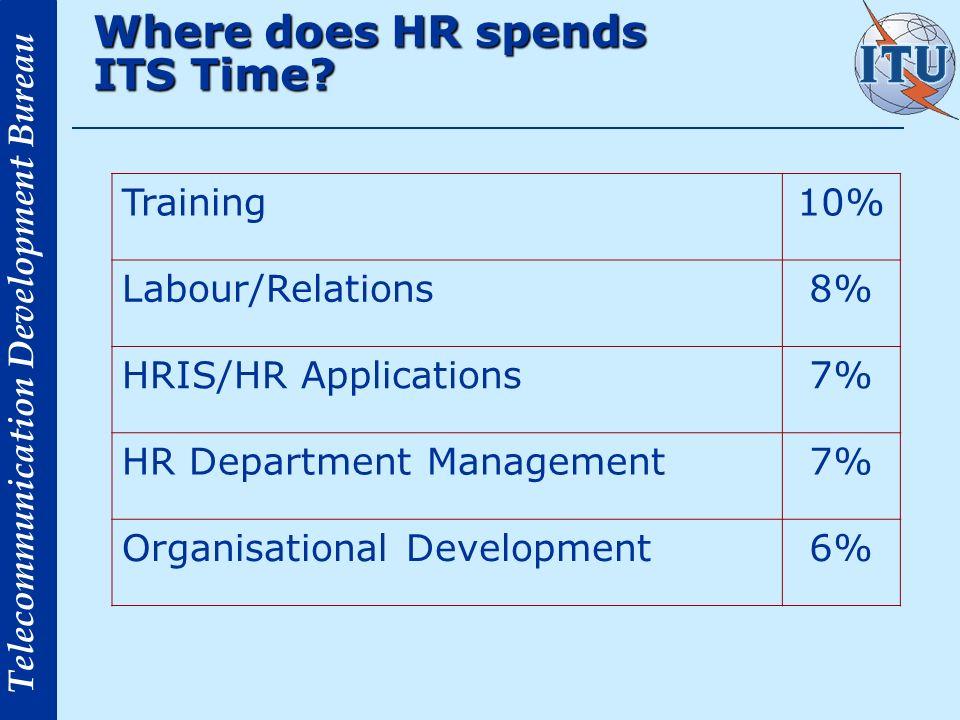 Telecommunication Development Bureau Where does HR spends ITS Time? Training10% Labour/Relations8% HRIS/HR Applications7% HR Department Management7% O