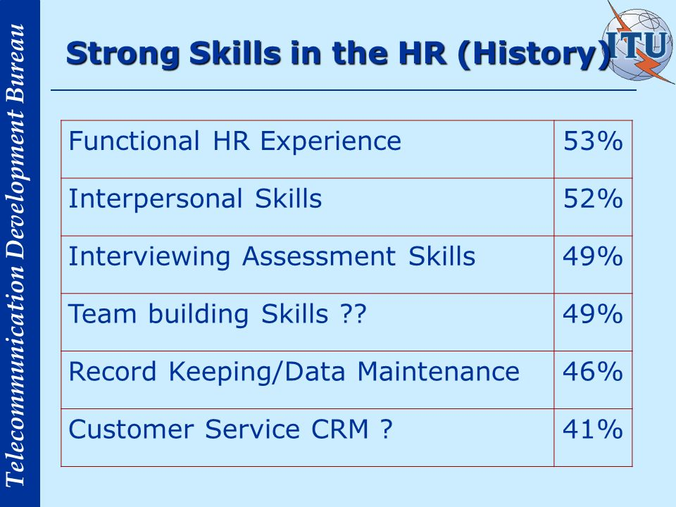 Telecommunication Development Bureau Strong Skills in the HR (History) Functional HR Experience53% Interpersonal Skills52% Interviewing Assessment Skills49% Team building Skills 49% Record Keeping/Data Maintenance46% Customer Service CRM 41%