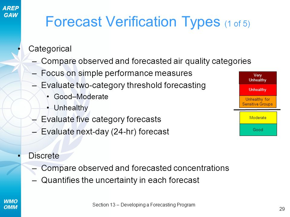 AREP GAW Section 13 – Developing a Forecasting Program 29 Forecast Verification Types (1 of 5) Categorical –Compare observed and forecasted air quality categories –Focus on simple performance measures –Evaluate two-category threshold forecasting Good–Moderate Unhealthy –Evaluate five category forecasts –Evaluate next-day (24-hr) forecast Discrete –Compare observed and forecasted concentrations –Quantifies the uncertainty in each forecast Good Moderate Unhealthy for Sensitive Groups Unhealthy Very Unhealthy