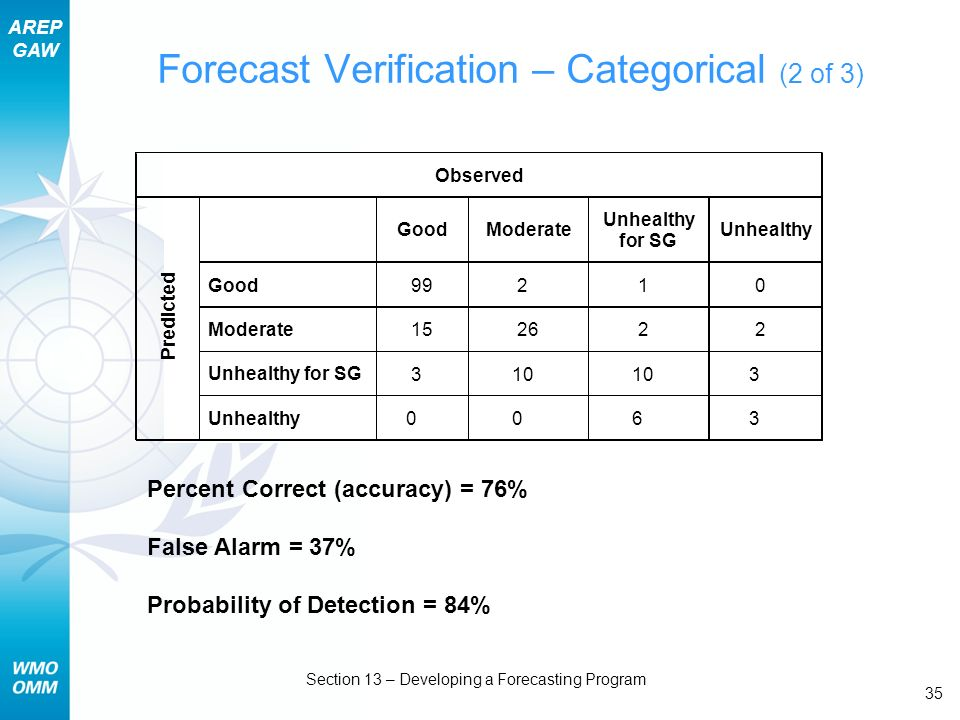 AREP GAW Section 13 – Developing a Forecasting Program 35 Forecast Verification – Categorical (2 of 3) Percent Correct (accuracy) = 76% False Alarm = 37% Probability of Detection = 84% Observed Good Moderate Unhealthy for SG Unhealthy Good 99 2 1 0 Moderate 15 26 2 2 Unhealthyfor SG 3 10 3 Predicted Unhealthy 0 0 6 3