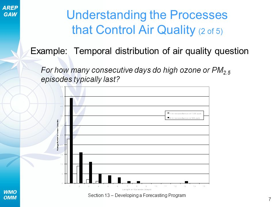 AREP GAW Section 13 – Developing a Forecasting Program 7 Understanding the Processes that Control Air Quality (2 of 5) Example: Temporal distribution of air quality question For how many consecutive days do high ozone or PM 2.5 episodes typically last