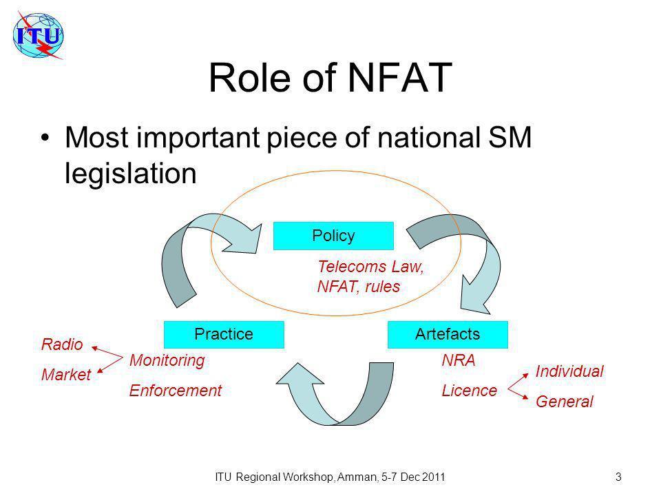 ITU Regional Workshop, Amman, 5-7 Dec 201124 Light-licensing implementation Via online licensing systems of NRA
