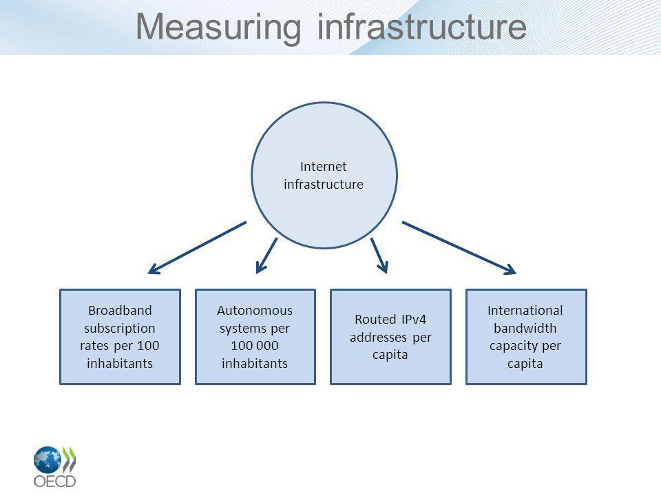 Measuring infrastructure Internet infrastructure Broadband subscription rates per 100 inhabitants Autonomous systems per 100 000 inhabitants Routed IPv4 addresses per capita International bandwidth capacity per capita