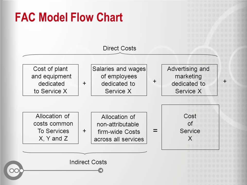 FAC Model Flow Chart Cost of Service X Cost of plant and equipment dedicated to Service X Salaries and wages of employees dedicated to Service X Alloc