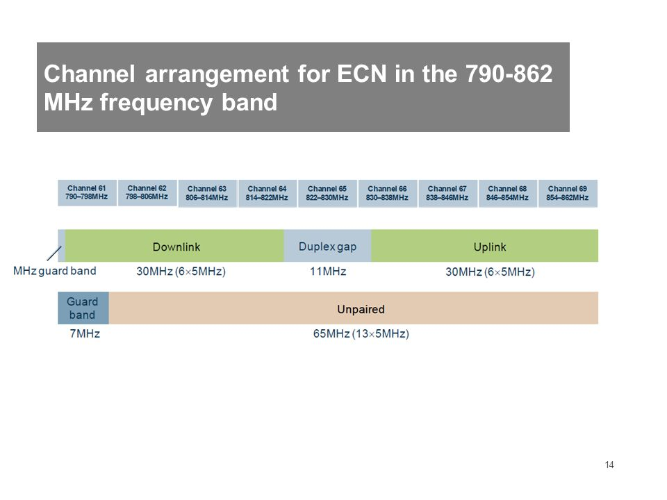 14 Channel arrangement for ECN in the 790-862 MHz frequency band