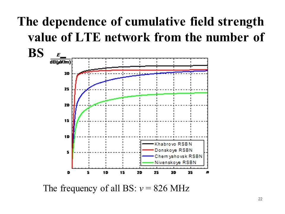 22 The dependence of cumulative field strength value of LTE network from the number of BS The frequency of all BS: ν = 826 MHz