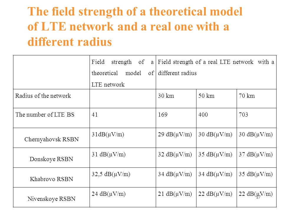27 The field strength of a theoretical model of LTE network and a real one with a different radius Field strength of a theoretical model of LTE network Field strength of a real LTE network with a different radius Radius of the network30 km50 km70 km The number of LTE BS41169400703 Chernyahovsk RSBN 31dB(µV/m)29 dB(µV/m)30 dB(µV/m) Donskoye RSBN 31 dB(µV/m)32 dB(µV/m)35 dB(µV/m)37 dB(µV/m) Khabrovo RSBN 32,5 dB(µV/m)34 dB(µV/m) 35 dB(µV/m) Nivenskoye RSBN 24 dB(µV/m)21 dB(µV/m)22 dB(µV/m)