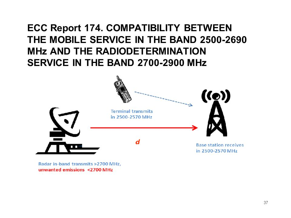 37 ECC Report 174. COMPATIBILITY BETWEEN THE MOBILE SERVICE IN THE BAND 2500-2690 MHz AND THE RADIODETERMINATION SERVICE IN THE BAND 2700-2900 MHz