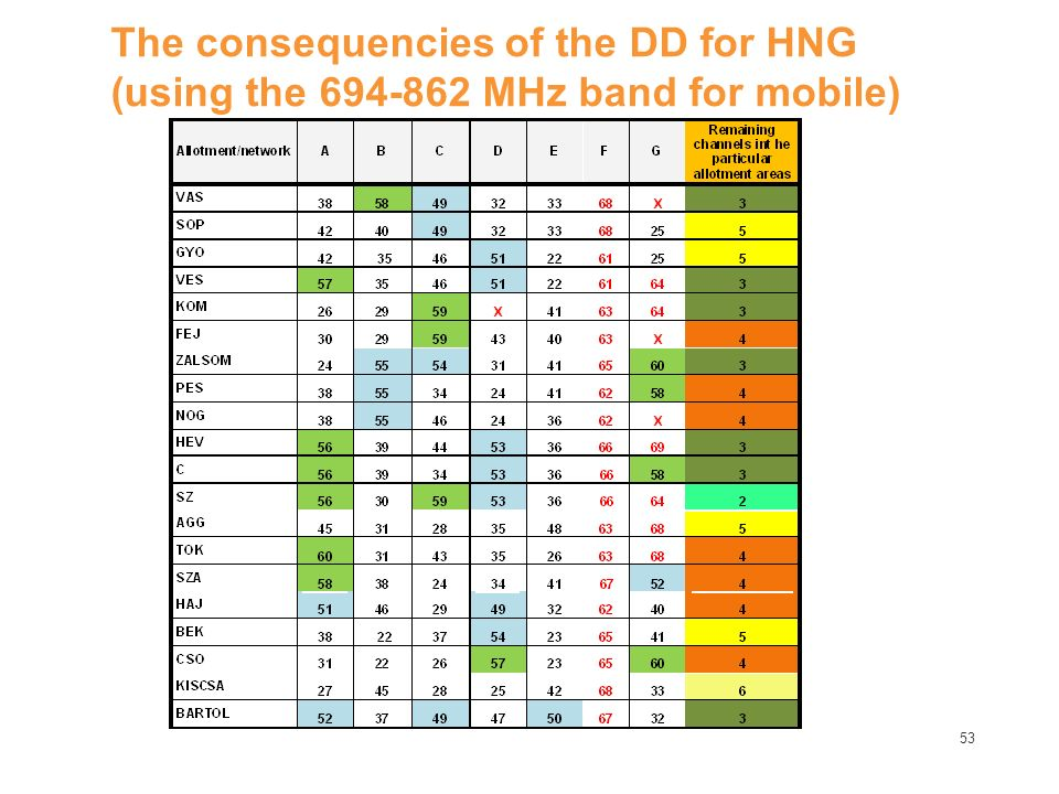 53 The consequencies of the DD for HNG (using the 694-862 MHz band for mobile)