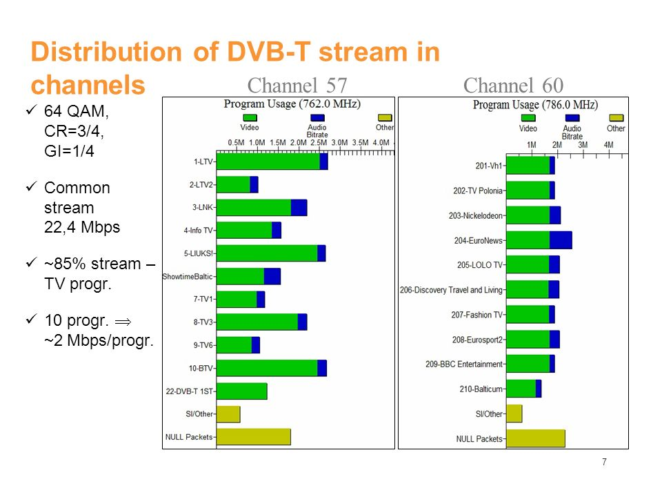 7 Distribution of DVB-T stream in channels 64 QAM, CR=3/4, GI=1/4 Common stream 22,4 Mbps 85% stream – TV progr. 10 progr. 2 Mbps/progr. Channel 57Cha