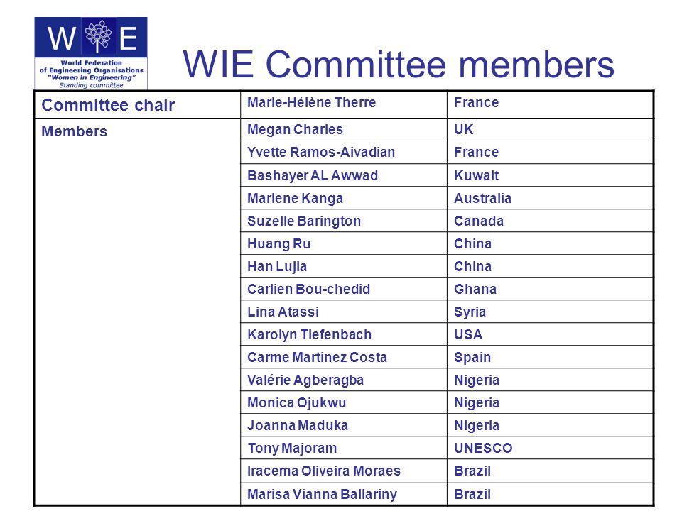 WIE Committee members Committee chair Marie-Hélène TherreFrance Members Megan CharlesUK Yvette Ramos-AivadianFrance Bashayer AL AwwadKuwait Marlene Ka