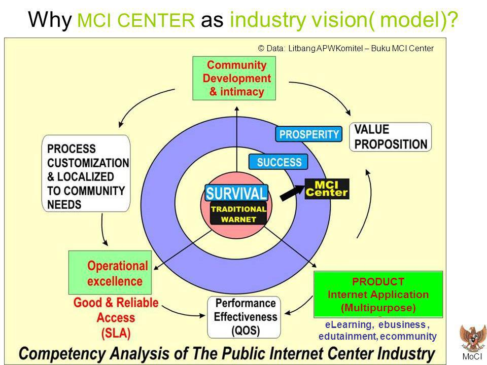 MoCI Global Indicators Workshop – Mexico City, 16-19 November 2004 Why MCI CENTER as industry vision( model)? © Data: Litbang APWKomitel – Buku MCI Ce