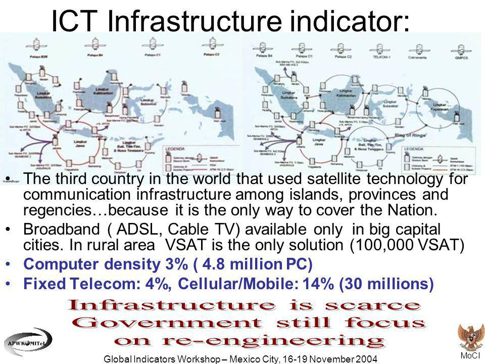 MoCI Global Indicators Workshop – Mexico City, 16-19 November 2004 ICT Infrastructure indicator: The third country in the world that used satellite te