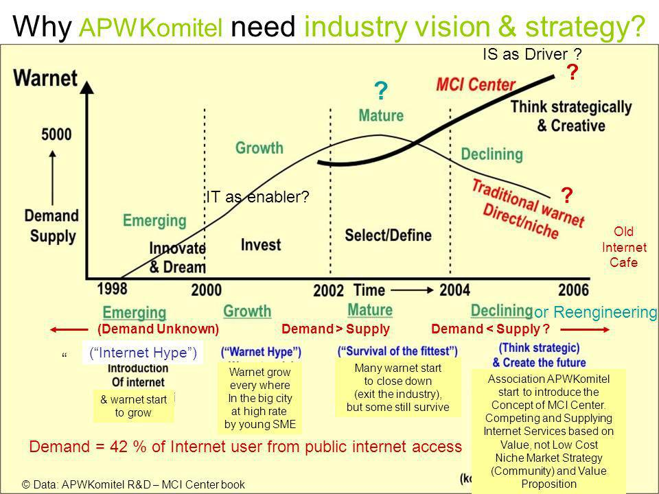 MoCI Global Indicators Workshop – Mexico City, November 2004 Why APWKomitel need industry vision & strategy.