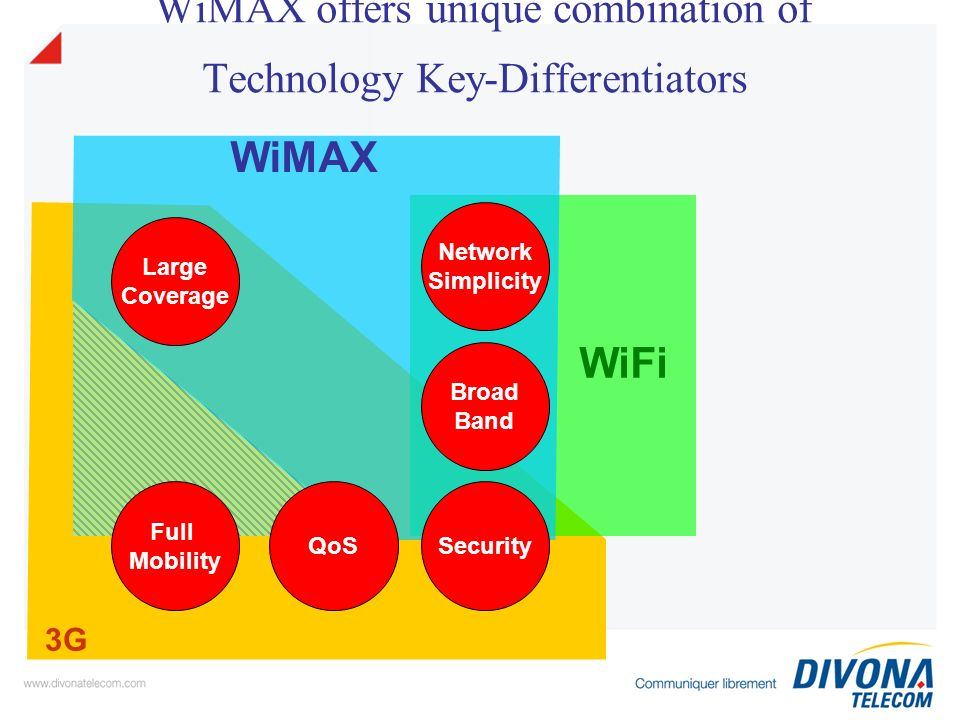 WiMAX offers unique combination of Technology Key-Differentiators 3G WiFi WiMAX Large Coverage Network Simplicity Broad Band Security Full Mobility QoS