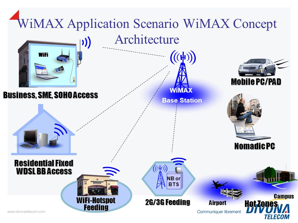 WiMAX Application Scenario WiMAX Concept Architecture Business, SME, SOHO Access Residential Fixed WDSL BB Access WDSL BB Access Nomadic PC WiFi WiFi-Hotspot Feeding Mobile PC/PAD NB or BTS 2G/3G Feeding Hot Zones Campus Airport WiMAX Base Station