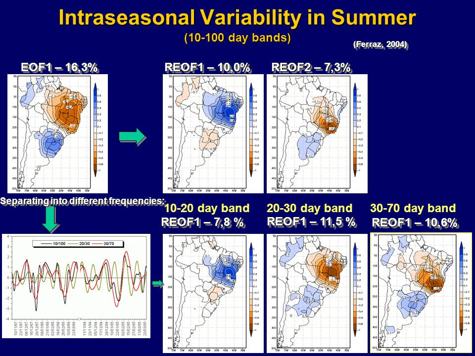 Intraseasonal Variability in Summer (10-100 day bands) EOF1 – 16,3% (Ferraz, 2004) 10-20 day band REOF1 – 7,8 % REOF1 – 10,0% REOF2 – 7,3% REOF1 – 10,