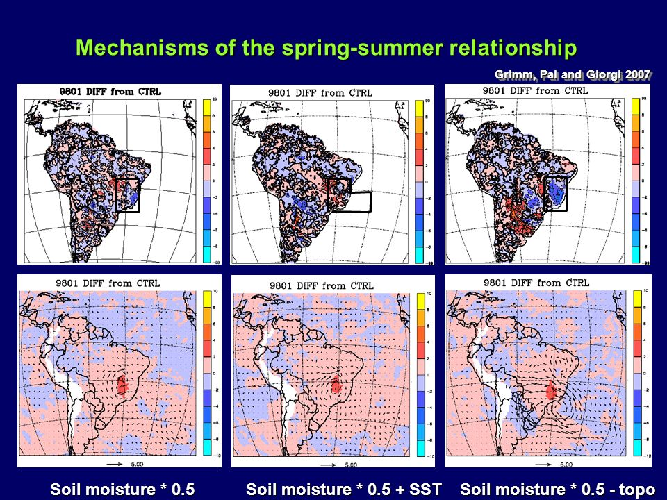 Soil moisture * 0.5 Mechanisms of the spring-summer relationship Mechanisms of the spring-summer relationship Soil moisture * 0.5 + SST Soil moisture
