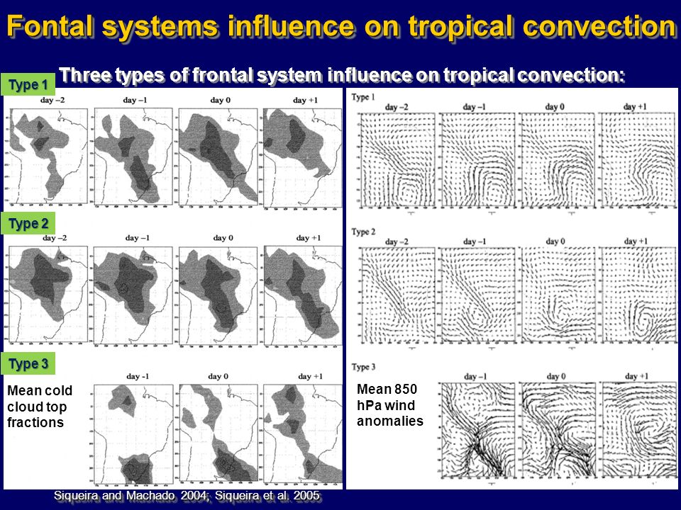 Three types of frontal system influence on tropical convection: Fontal systems influence on tropical convection Siqueira and Machado 2004; Siqueira et