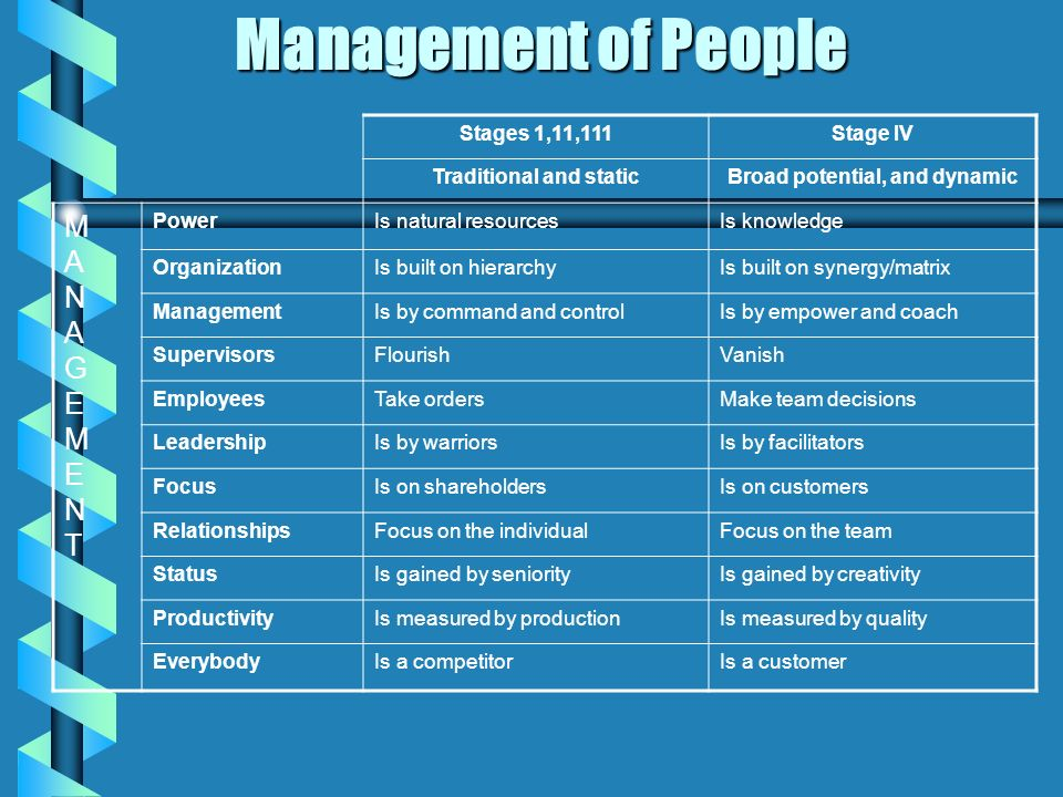 Management of People Stages 1,11,111Stage IV Traditional and staticBroad potential, and dynamic MANAGEMENTMANAGEMENT PowerIs natural resourcesIs knowledge OrganizationIs built on hierarchyIs built on synergy/matrix ManagementIs by command and controlIs by empower and coach SupervisorsFlourishVanish EmployeesTake ordersMake team decisions LeadershipIs by warriorsIs by facilitators FocusIs on shareholdersIs on customers RelationshipsFocus on the individualFocus on the team StatusIs gained by seniorityIs gained by creativity ProductivityIs measured by productionIs measured by quality EverybodyIs a competitorIs a customer