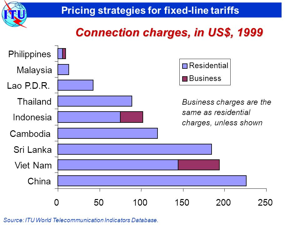 Pricing strategies for fixed-line tariffs 050100150200250 China Viet Nam Sri Lanka Cambodia Indonesia Thailand Lao P.D.R.
