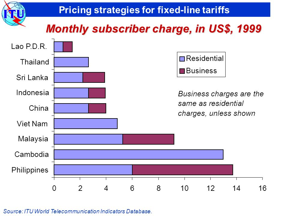 Pricing strategies for fixed-line tariffs 0246810121416 Philippines Cambodia Malaysia Viet Nam China Indonesia Sri Lanka Thailand Lao P.D.R.