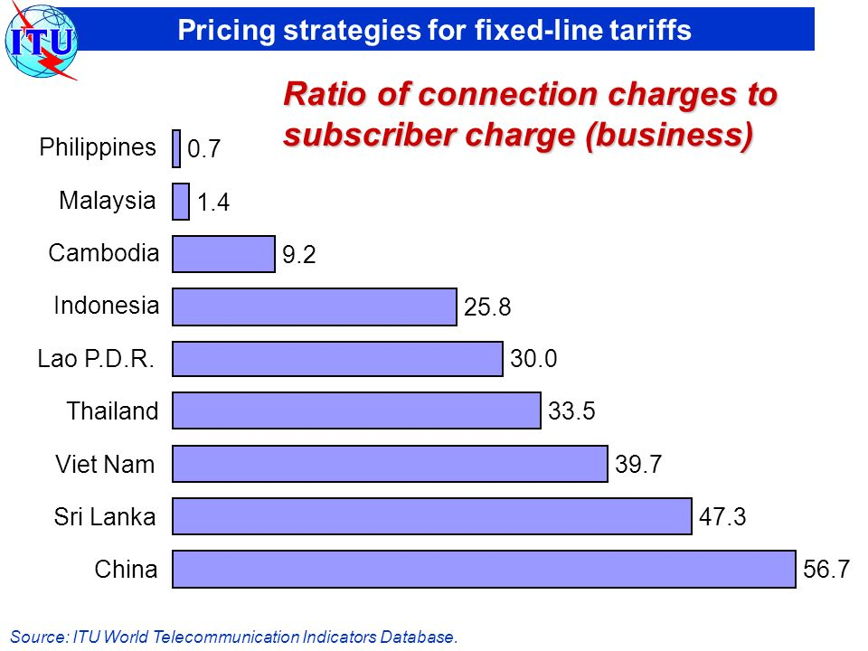 Pricing strategies for fixed-line tariffs China Sri Lanka Viet Nam Thailand Lao P.D.R.