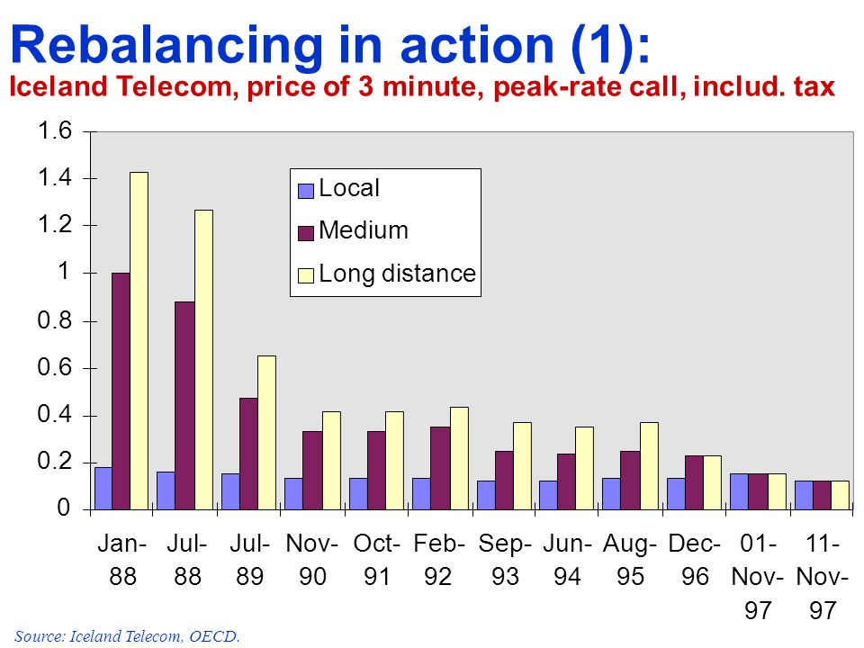 Jan- 88 Jul- 88 Jul- 89 Nov- 90 Oct- 91 Feb- 92 Sep- 93 Jun- 94 Aug- 95 Dec Nov Nov- 97 Local Medium Long distance Rebalancing in action (1): Iceland Telecom, price of 3 minute, peak-rate call, includ.