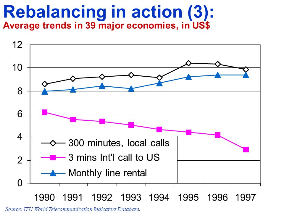 0 2 4 6 8 10 12 19901991199219931994199519961997 300 minutes, local calls 3 mins Int l call to US Monthly line rental Source: ITU World Telecommunication Indicators Database.