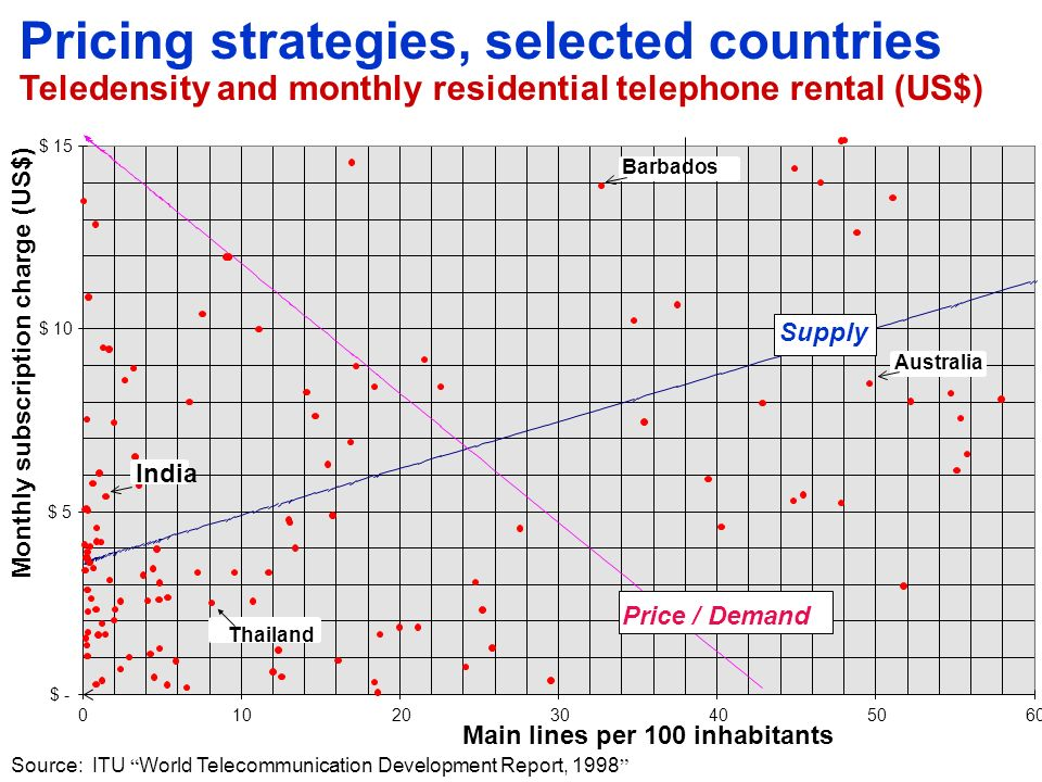 Pricing strategies for fixed-line tariffs Approaches to pricing Demand-based pricing Pricing according to what the customer is able to pay May be required by politicians (monopoly environment) Cost-based pricing Pricing according to what the service costs to supply May be required by regulators (regulated environment) Market-based pricing Pricing in order to compete with other suppliers in the marketplace May be required by shareholders (competitive market)