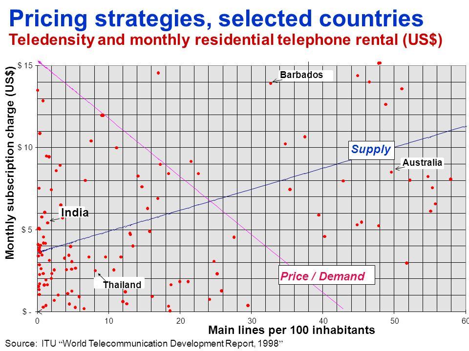 Pricing strategies for fixed-line tariffs 56.7 47.3 39.7 33.5 30.0 25.8 9.2 1.4 0.7 China Sri Lanka Viet Nam Thailand Lao P.D.R.