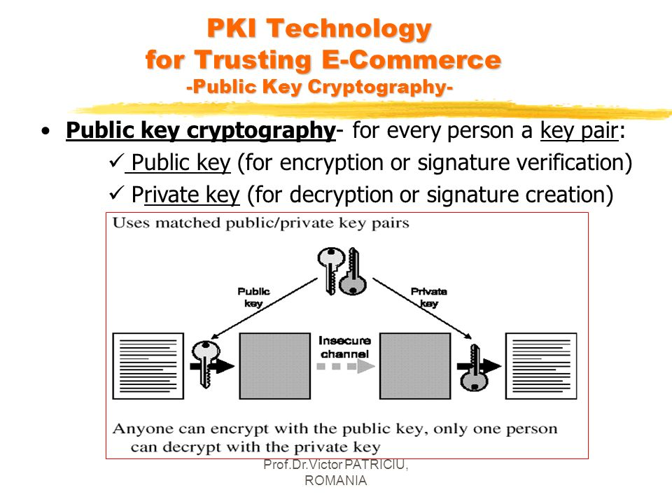 Prof.Dr.Victor PATRICIU, ROMANIA PKI Technology for Trusting E-Commerce -Public Key Cryptography- Public key cryptography- for every person a key pair