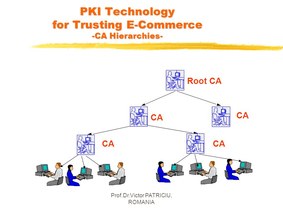 Prof.Dr.Victor PATRICIU, ROMANIA CA Root CA PKI Technology for Trusting E-Commerce -CA Hierarchies- CA