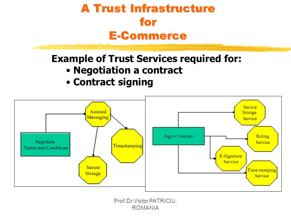 Prof.Dr.Victor PATRICIU, ROMANIA A Trust Infrastructure for E-Commerce Example of Trust Services required for: Negotiation a contract Contract signing