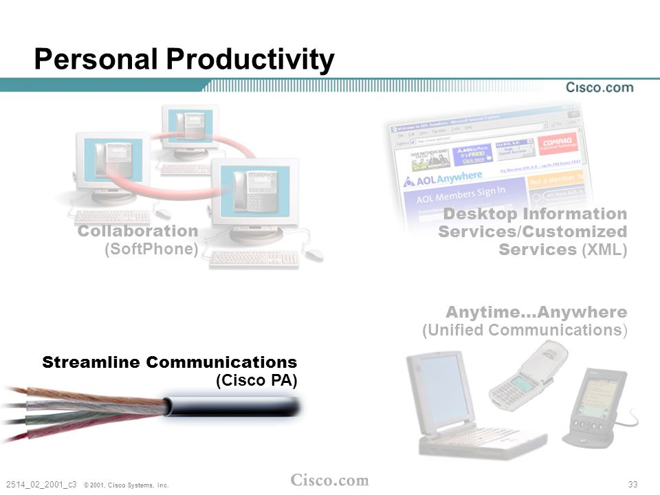 © 2002, Cisco Systems, Inc. All rights reserved. 34 Enterprise Productivity Applications