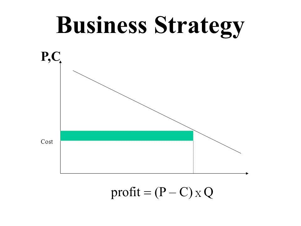 Business Strategy Price Cost Quantity P,C Q profit (P – C) X Q