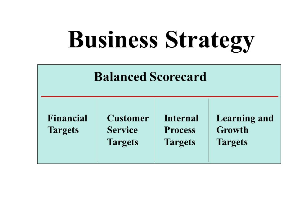 Business Strategy Balanced Scorecard Financial Targets Customer Service Targets Internal Process Targets Learning and Growth Targets