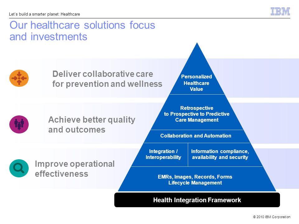 © 2010 IBM Corporation Lets build a smarter planet: Healthcare Achieve better quality and outcomes Deliver collaborative care for prevention and wellness EMRs, Images, Records, Forms Lifecycle Management Information compliance, availability and security Retrospective to Prospective to Predictive Care Management Personalized Healthcare Value Integration / Interoperability Collaboration and Automation Health Integration Framework Improve operational effectiveness Our healthcare solutions focus and investments