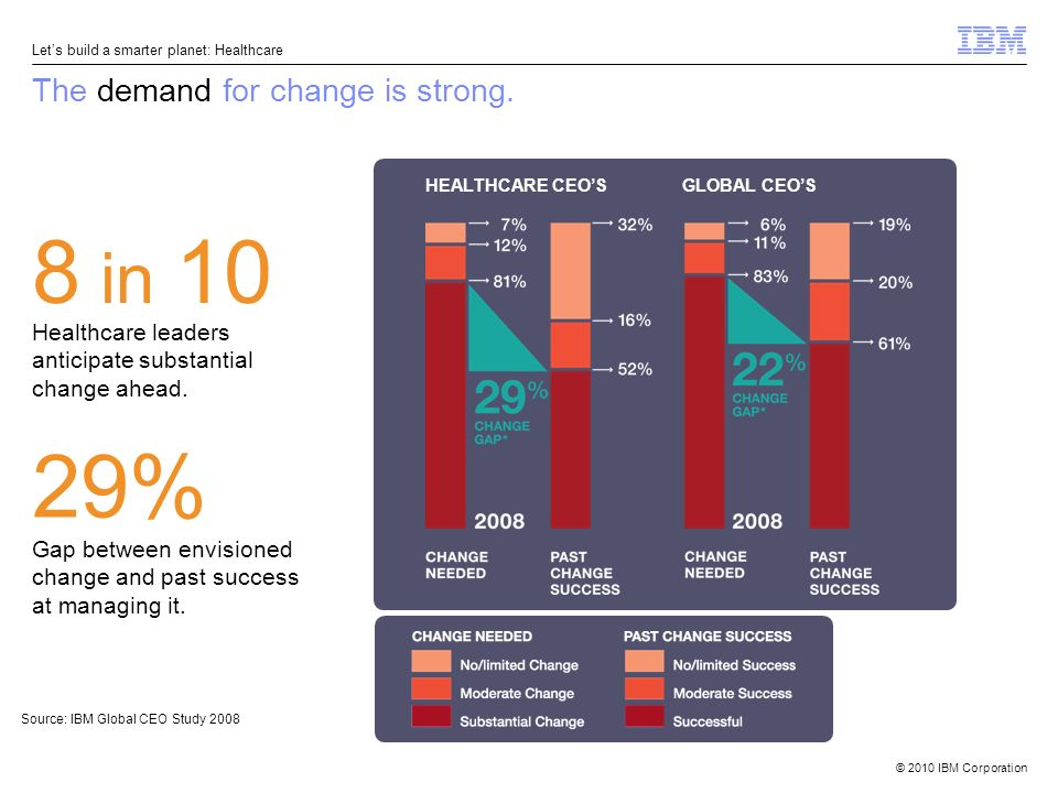 © 2010 IBM Corporation Lets build a smarter planet: Healthcare The demand for change is strong.