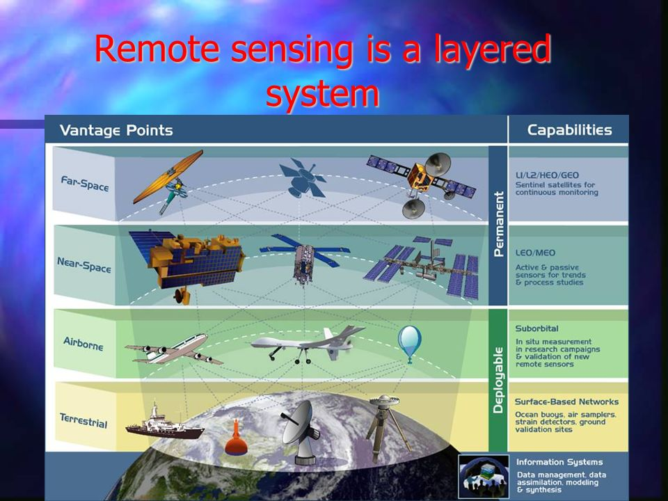 Remote sensing is a layered system