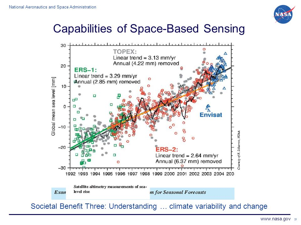 National Aeronautics and Space Administration www.nasa.gov 31 Capabilities of Space-Based Sensing Societal Benefit Three: Understanding … climate vari