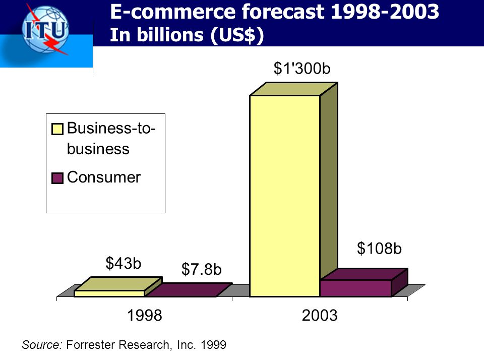 E-commerce forecast 1998-2003 In billions (US$) $43b $7.8b $1 300b $108b 19982003 Business-to- business Consumer Source: Forrester Research, Inc.