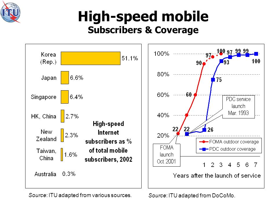 High-speed mobile Subscribers & Coverage Source: ITU adapted from DoCoMo.